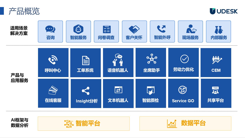 UDESK全周期智能客户服务解决方案