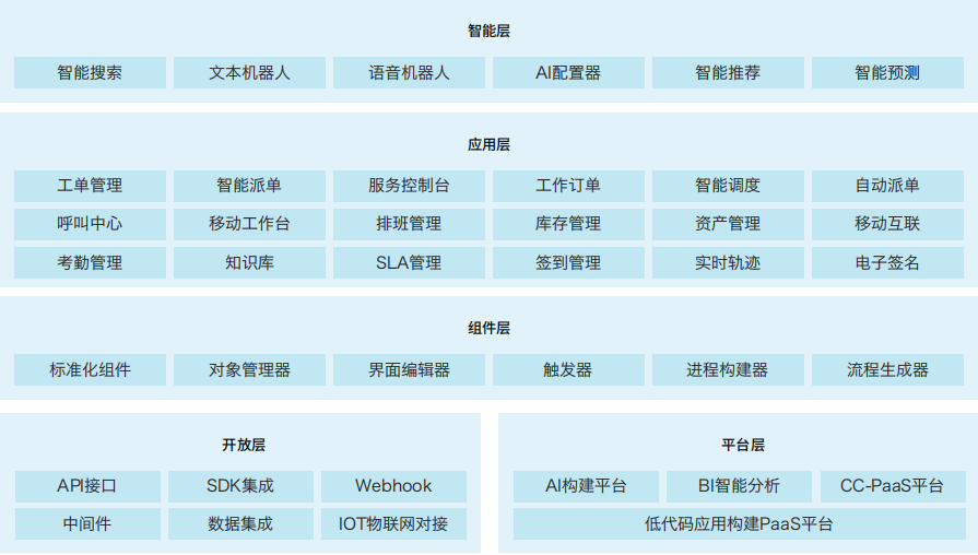 ServiceGo现场服务系统-智能派单-派发工单系统