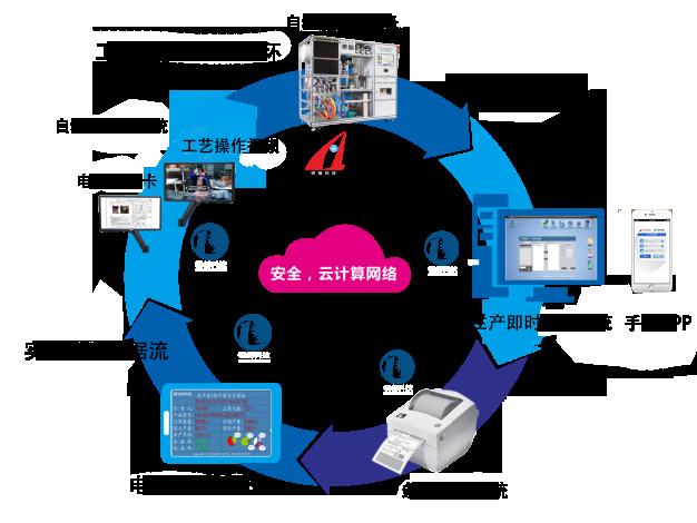 制造执行与品控管理系统