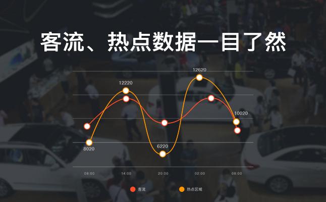 【万店掌】客流统计系统_客流分析平台_客流统计摄像头_人脸识别客流统计